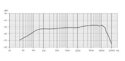 周波数特性グラフ2